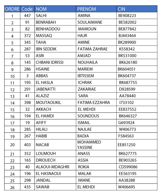 Liste-des-étudiants-Présents-et-non-retenus-lors-du-premier-appel-de-liste-d'attente-de-la-faculté-de-Médecine-Dentaire-(1)